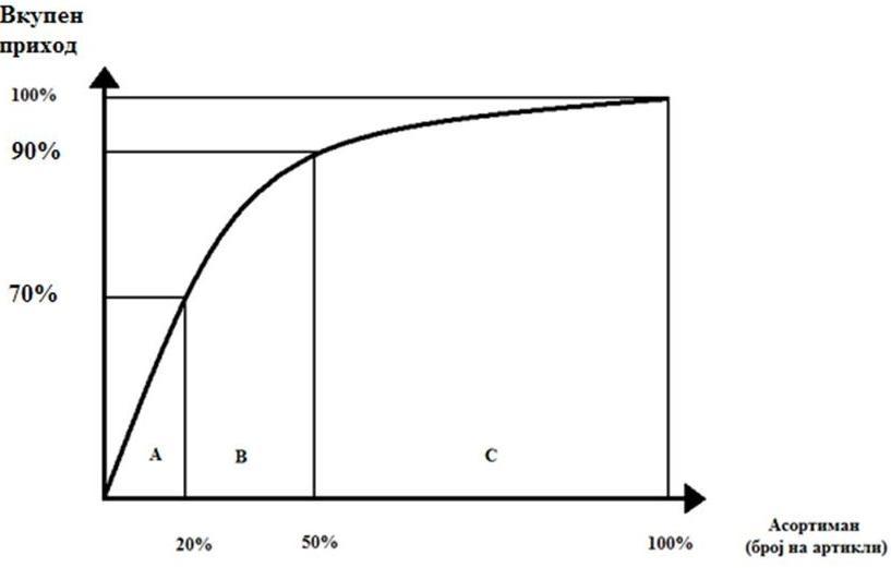 ABC - анализа на асортиманот во однос на вкупниот приход