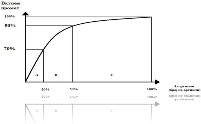 ABC - анализа на асортиманот во однос на вкупниот промет