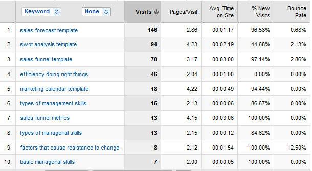 Google Analytics зборови за SEO