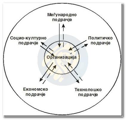 Надворешни извори на организациски промени