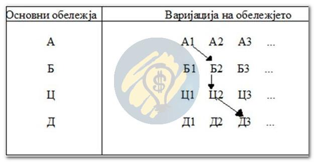 Морфолошка матрица