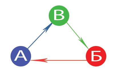 Размена на линкови 1-2-3