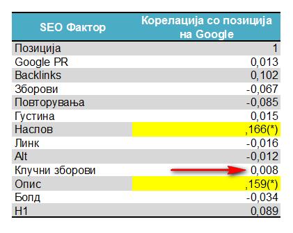 SEO - Оптимизација за пребарувачи - Фактори
