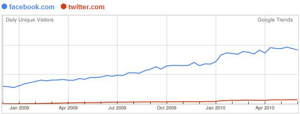 Google Website трендови