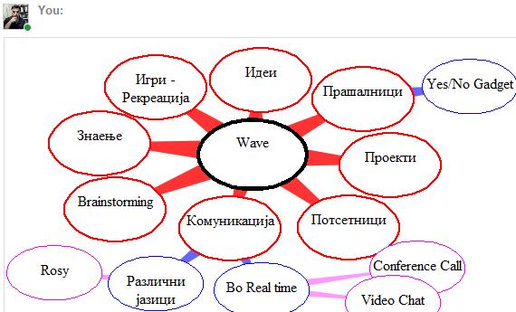 Brainstorming сесија преку Google Wave
