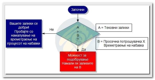 дијаграм на текот во процесот на менаџирање на залихите